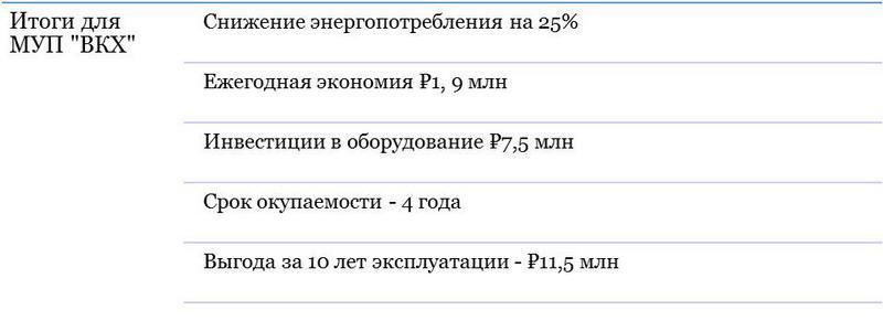 Аудит насосных систем способ снижения энергетических и  Итоги для МУП ВКХ